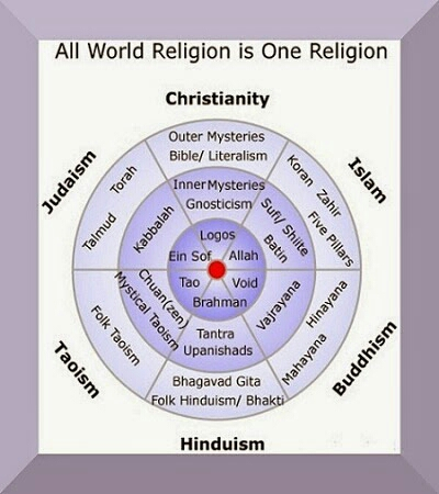 all-religions-one